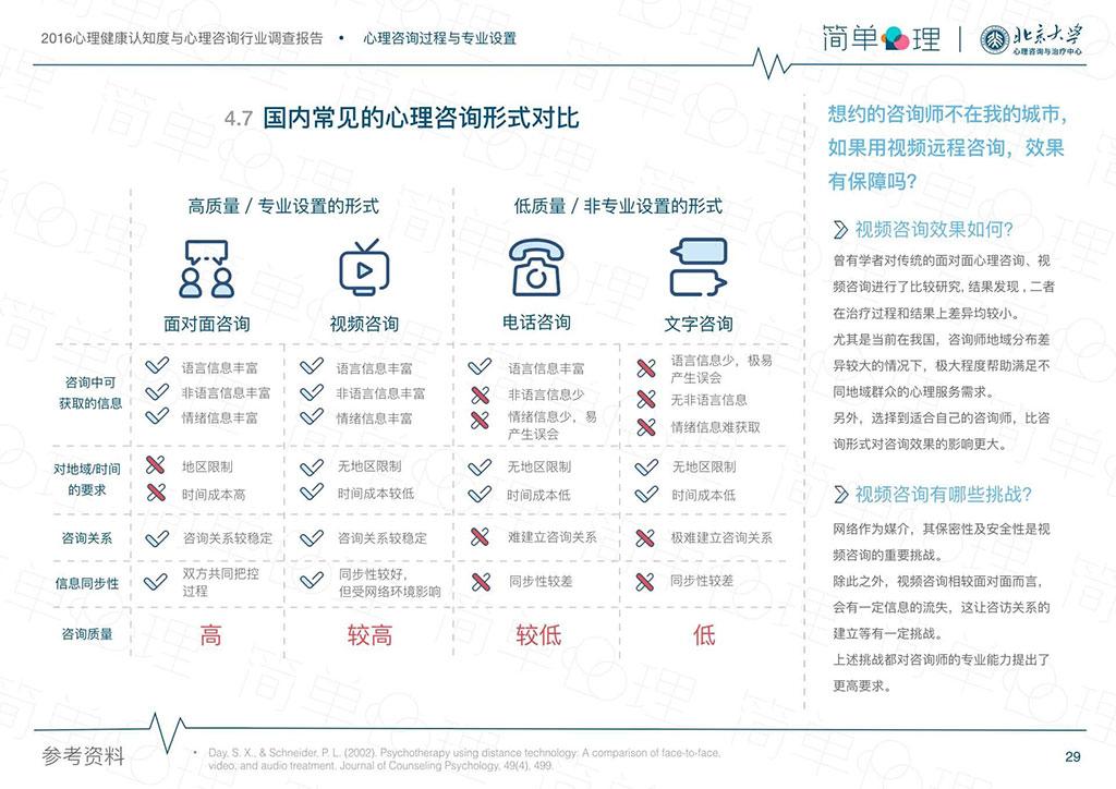 簡單心理2016行業報告詳情